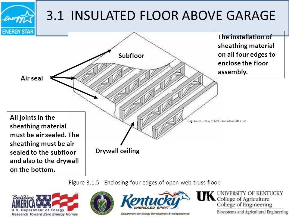 83 3.1 INSULATED FLOOR ABOVE GARAGE Figure 3.1.5 - Enclosing four edges of open web truss floor.