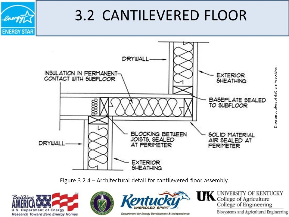 89 3.2 CANTILEVERED FLOOR Figure 3.2.4 – Architectural detail for cantilevered floor assembly.