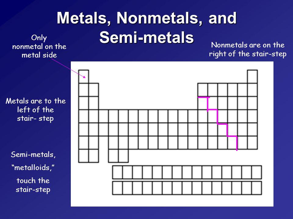 Describing the Periodic Table