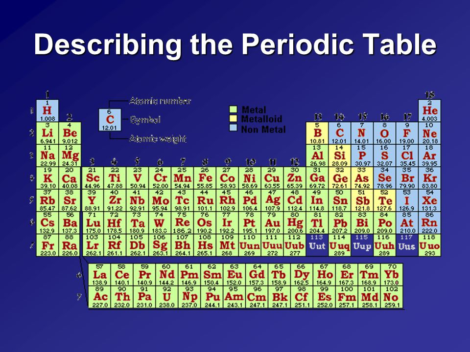 Describing the Periodic Table
