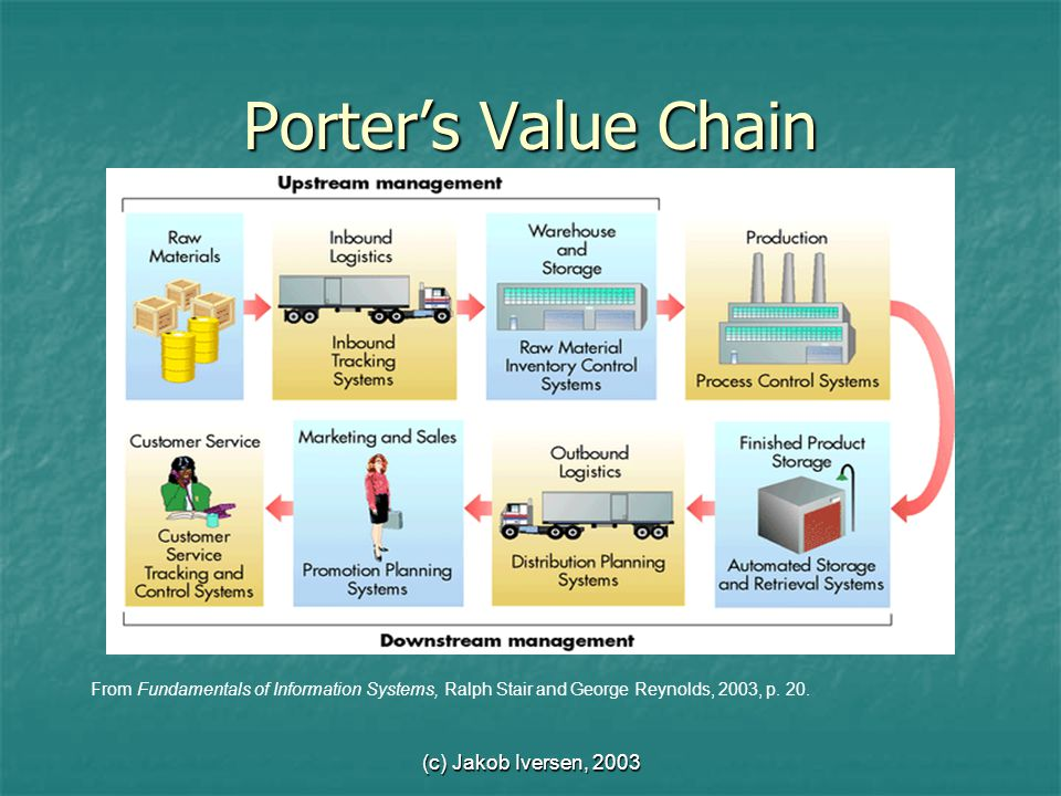 (c) Jakob Iversen, 2003 Porter's Value Chain From Fundamentals of Information Systems, Ralph Stair and George Reynolds, 2003, p.
