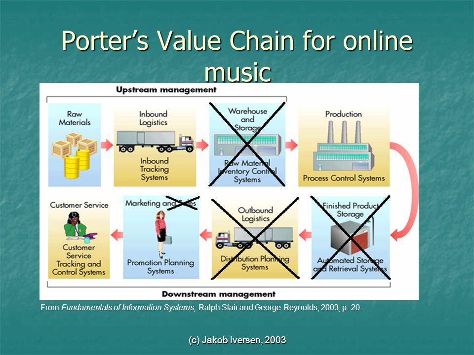 (c) Jakob Iversen, 2003 Porter's Value Chain for online music From Fundamentals of Information Systems, Ralph Stair and George Reynolds, 2003, p.