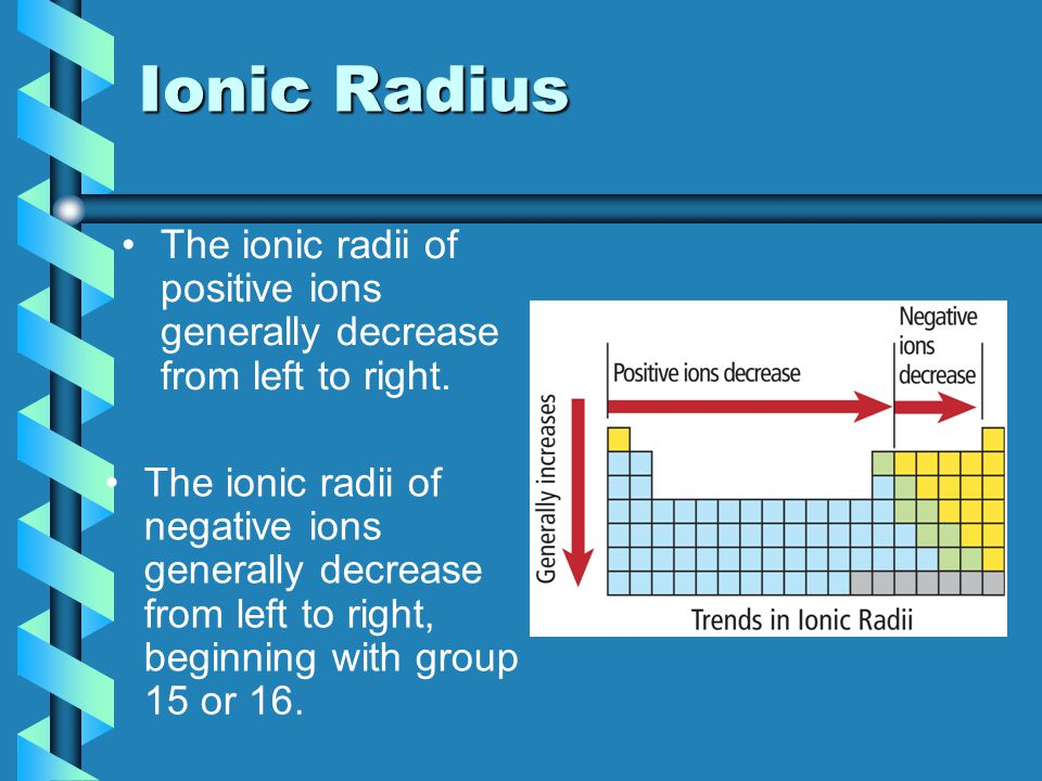 The ionic radii of positive ions generally decrease from left to right. The ionic radii of negative ions generally decrease from left to right, beginn