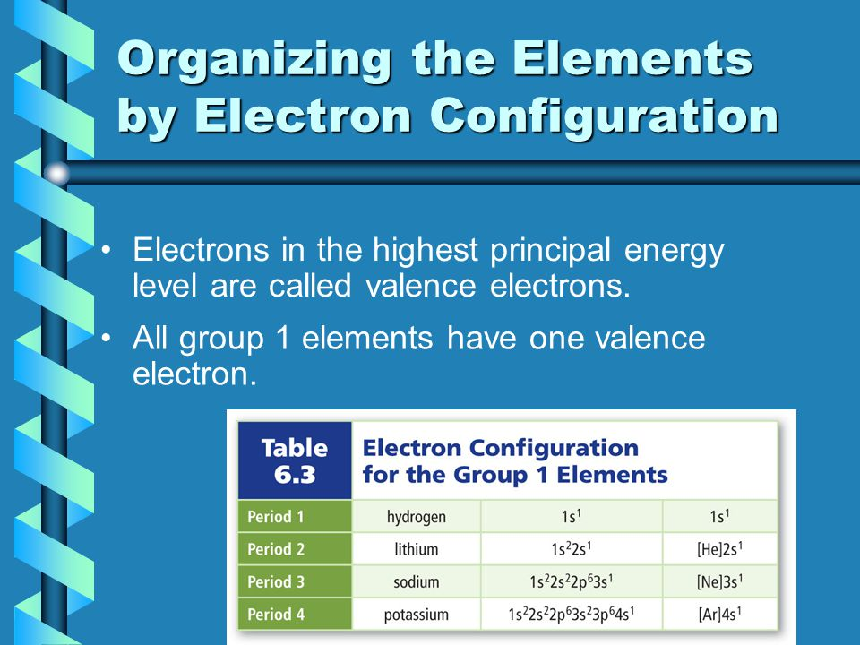 Organizing the Elements by Electron Configuration The energy level of an element's valence electrons indicates the period on the periodic table in which it is found.