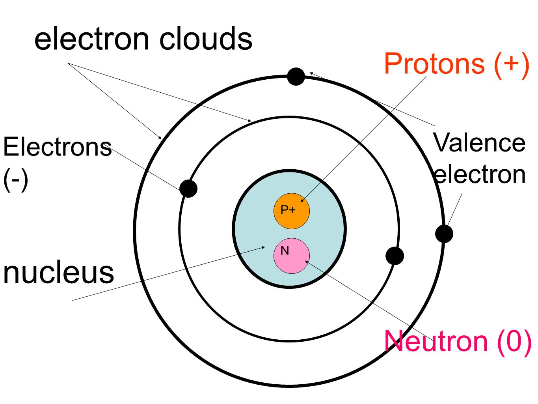 electron clouds nucleus P+ N Protons (+) Neutron (0) Electrons (-) Valence electron