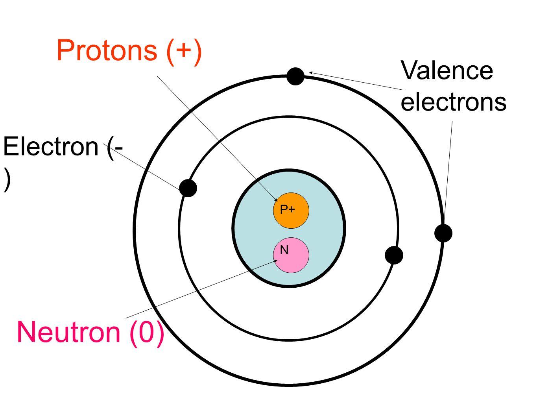 P+ N Protons (+) Neutron (0) Electron (- ) Valence electrons