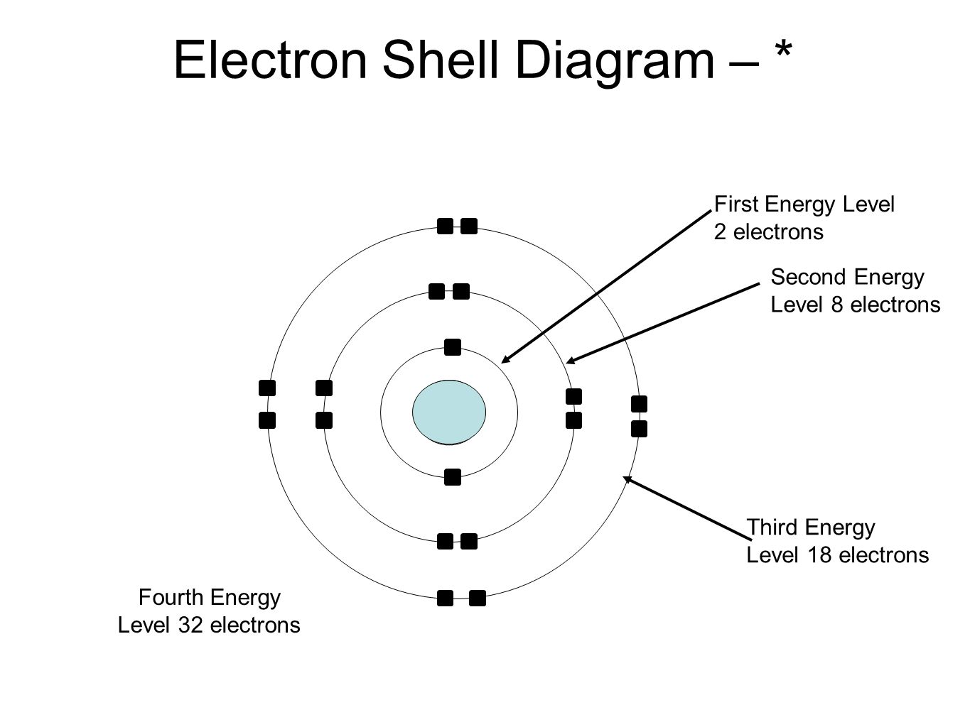 Electron Shell Diagram – * First Energy Level 2 electrons Second Energy Level 8 electrons Third Energy Level 18 electrons Fourth Energy Level 32 elect