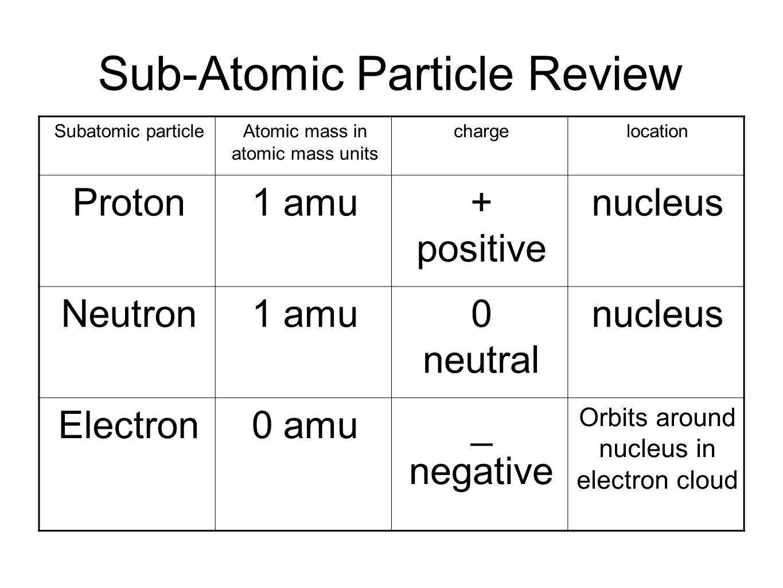 Sub-Atomic Particle Review Subatomic particleAtomic mass in atomic mass units chargelocation Proton1 amu+ positive nucleus Neutron1 amu0 neutral nucle