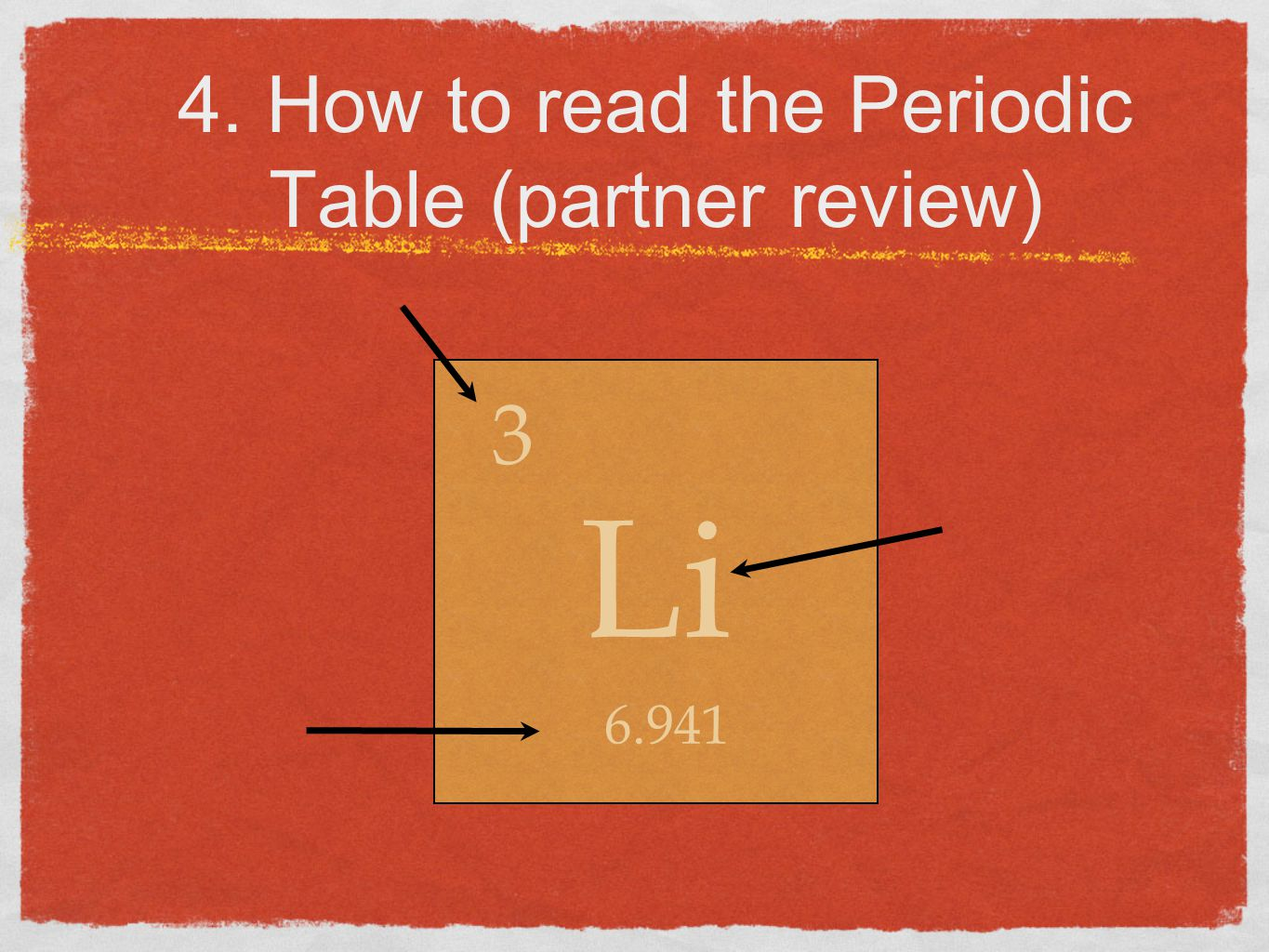 4. How to read the Periodic Table (partner review) Li 6.941 3