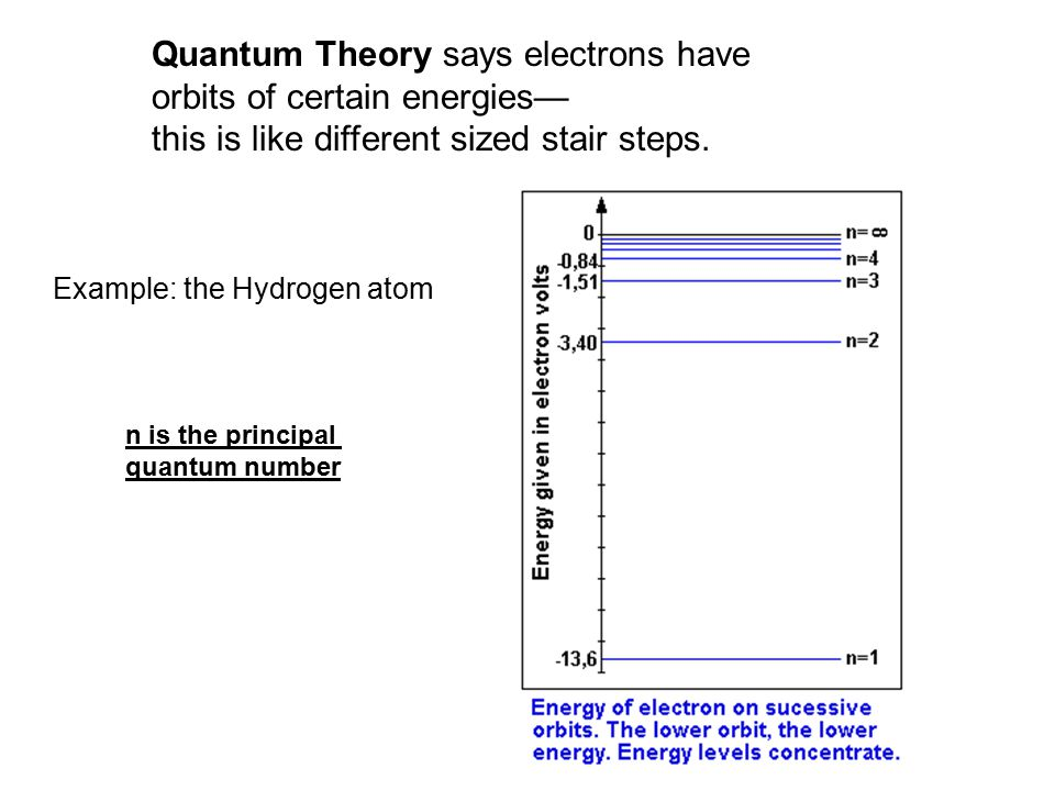 Quantum Theory says electrons have orbits of certain energies— this is like different sized stair steps.