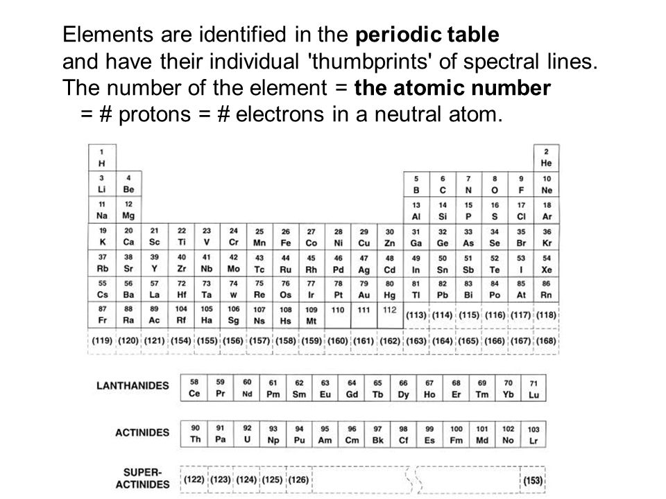 Elements are identified in the periodic table and have their individual thumbprints of spectral lines.