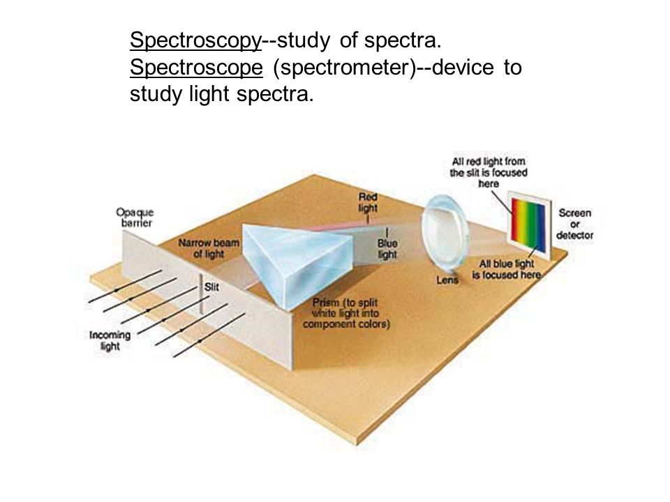 Spectroscopy--study of spectra. Spectroscope (spectrometer)--device to study light spectra.