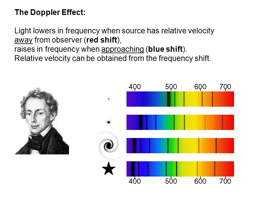 The Doppler Effect: Light lowers in frequency when source has relative velocity away from observer (red shift), raises in frequency when approaching (blue shift).