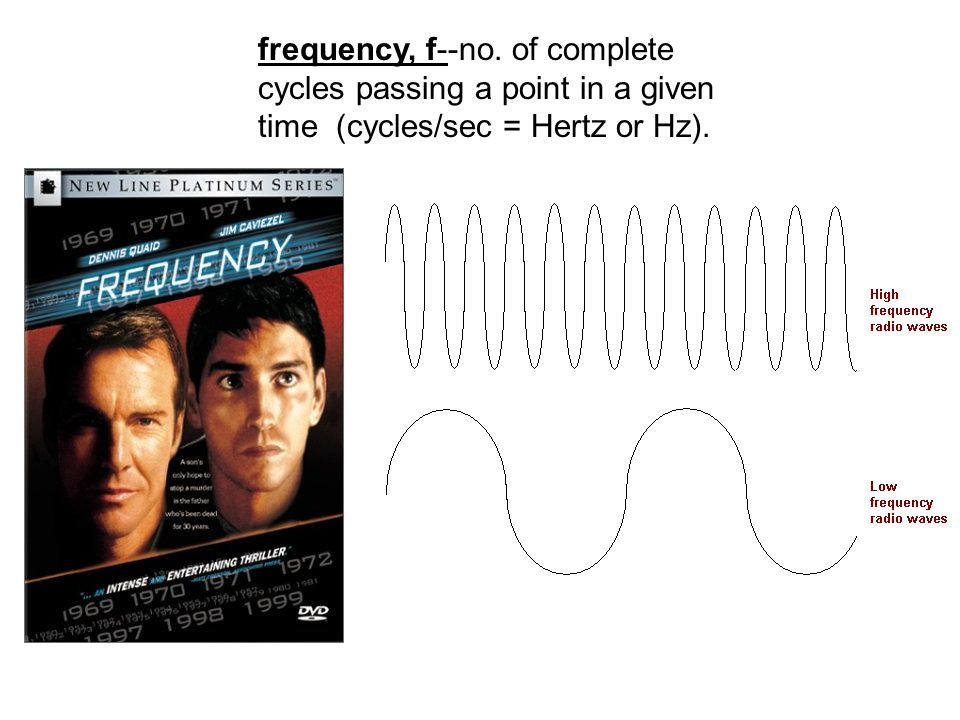 frequency, f--no. of complete cycles passing a point in a given time (cycles/sec = Hertz or Hz).