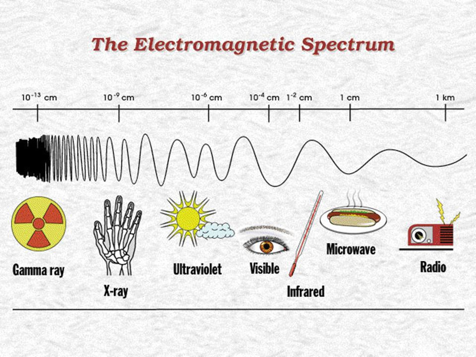 Spectral Types: 1.Continuous (Black Body) spectrum --a hot, dense gas with a common temperature.