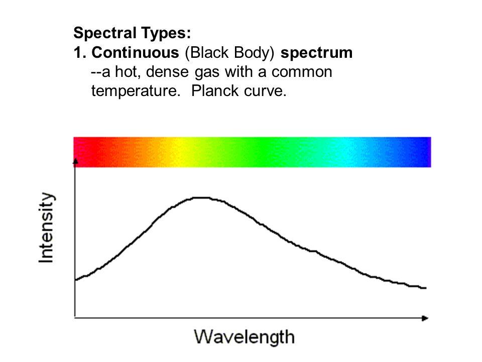 Spectroscopy--study of spectra. Spectroscope (spectrometer)--device to study light spectra.