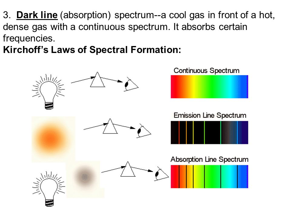NOTES FOR THE DAY: Why are there spectral lines.Note the spectrum of the sun in the overlay.