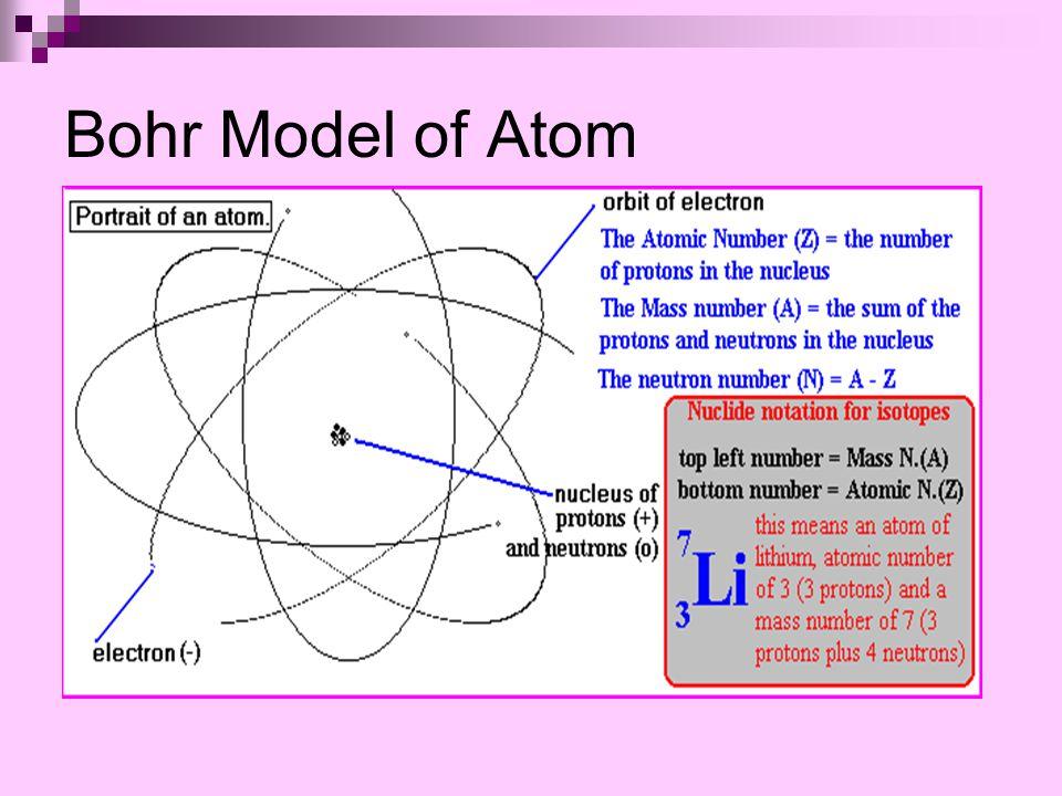 Bohr Model of Atom