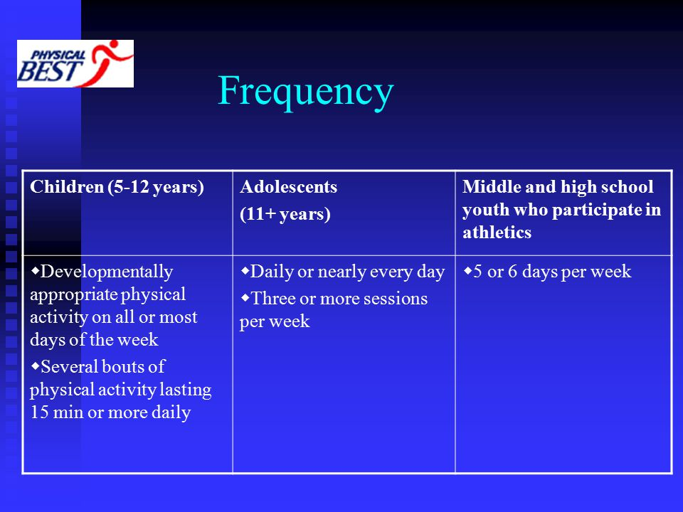 Frequency Children (5-12 years)Adolescents (11+ years) Middle and high school youth who participate in athletics  Developmentally appropriate physical activity on all or most days of the week  Several bouts of physical activity lasting 15 min or more daily  Daily or nearly every day  Three or more sessions per week  5 or 6 days per week