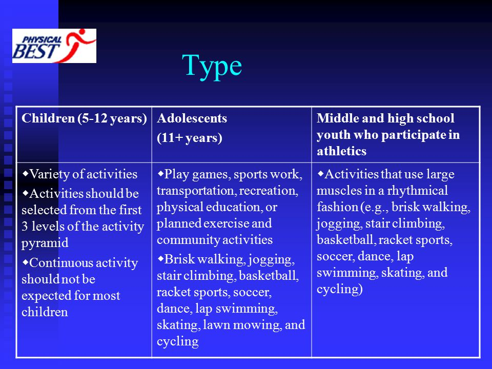 Type Children (5-12 years)Adolescents (11+ years) Middle and high school youth who participate in athletics  Variety of activities  Activities should be selected from the first 3 levels of the activity pyramid  Continuous activity should not be expected for most children  Play games, sports work, transportation, recreation, physical education, or planned exercise and community activities  Brisk walking, jogging, stair climbing, basketball, racket sports, soccer, dance, lap swimming, skating, lawn mowing, and cycling  Activities that use large muscles in a rhythmical fashion (e.g., brisk walking, jogging, stair climbing, basketball, racket sports, soccer, dance, lap swimming, skating, and cycling)