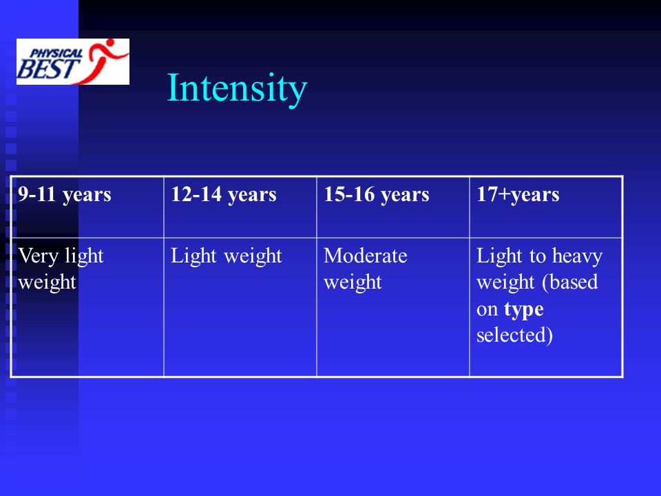 Intensity 9-11 years12-14 years15-16 years17+years Very light weight Light weightModerate weight Light to heavy weight (based on type selected)