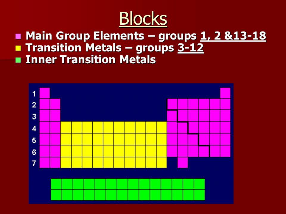 Main Group Elements – groups 1, 2 &13-18 Main Group Elements – groups 1, 2 &13-18 Transition Metals – groups 3-12 Transition Metals – groups 3-12 Inner Transition Metals Inner Transition MetalsBlocks