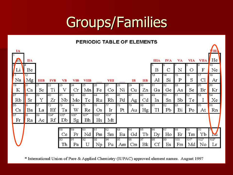 Areas of the periodic table Three classes of elements are: 1.