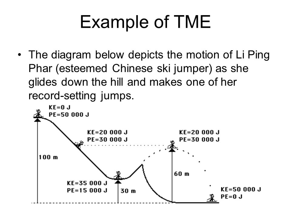 Example of TME The diagram below depicts the motion of Li Ping Phar (esteemed Chinese ski jumper) as she glides down the hill and makes one of her record-setting jumps.