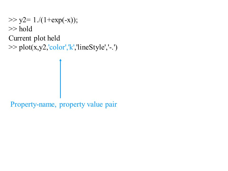 >> y2= 1./(1+exp(-x)); >> hold Current plot held >> plot(x,y2,'color','k','lineStyle','-.') Property-name, property value pair