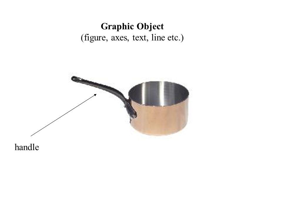 Graphic Object (figure, axes, text, line etc.) handle