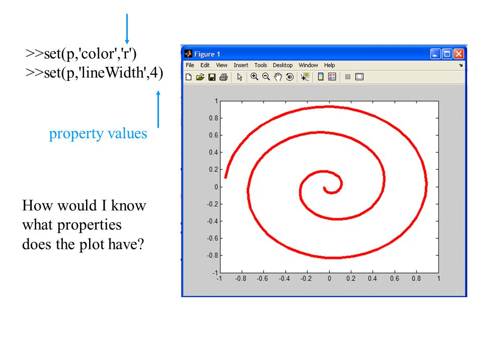 >>set(p,'color','r') >>set(p,'lineWidth',4) How would I know what properties does the plot have? property values
