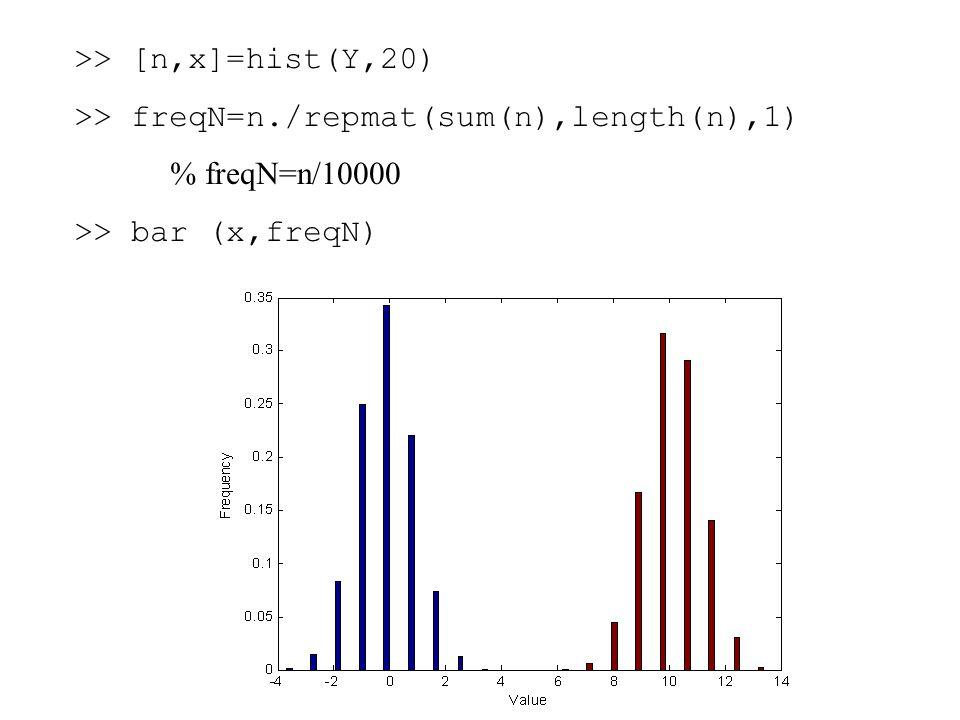 >> [n,x]=hist(Y,20) >> freqN=n./repmat(sum(n),length(n),1) % freqN=n/10000 >> bar (x,freqN)