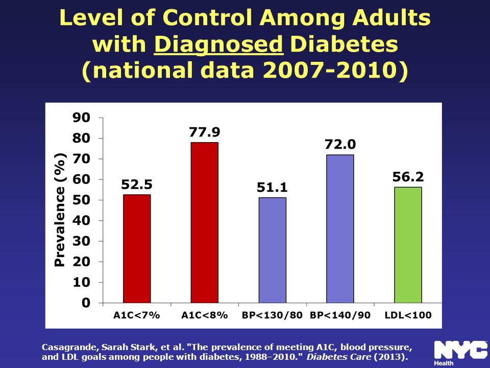Level of Control Among Adults with Diagnosed Diabetes (national data 2007-2010) Casagrande, Sarah Stark, et al.