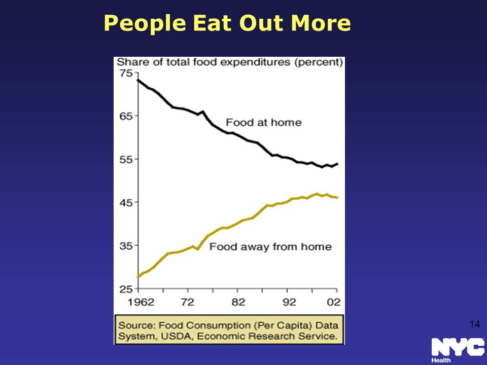 People Eat Out More 14