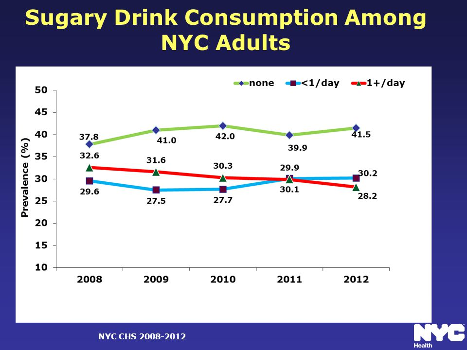 Sugary Drink Consumption Among NYC Adults NYC CHS 2008-2012