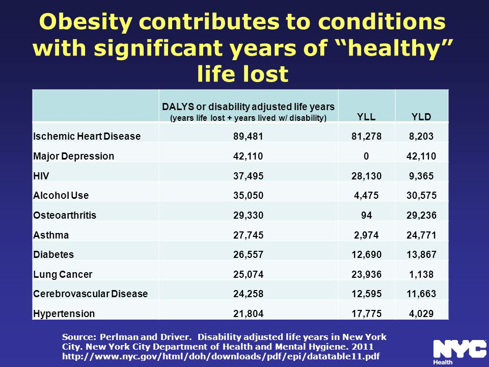 Obesity contributes to conditions with significant years of healthy life lost DALYS or disability adjusted life years (years life lost + years lived w/ disability) YLLYLD Ischemic Heart Disease89,48181,2788,203 Major Depression42,1100 HIV37,49528,1309,365 Alcohol Use35,0504,47530,575 Osteoarthritis29,3309429,236 Asthma27,7452,97424,771 Diabetes26,55712,69013,867 Lung Cancer25,07423,9361,138 Cerebrovascular Disease24,25812,59511,663 Hypertension21,80417,7754,029 Source: Perlman and Driver.