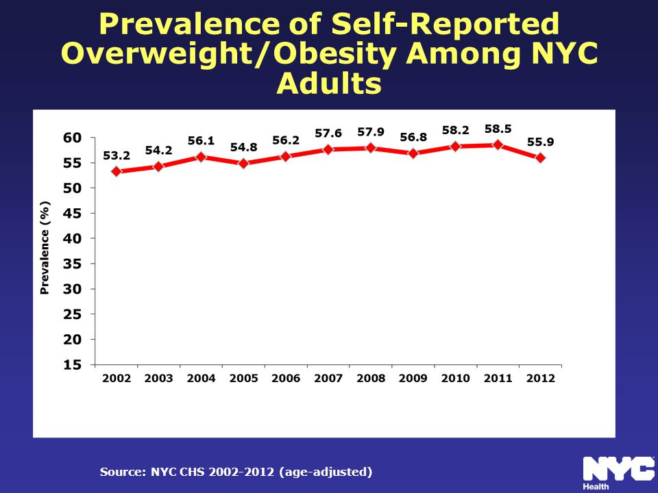 Prevalence of Self-Reported Overweight/Obesity Among NYC Adults Source: NYC CHS 2002-2012 (age-adjusted)