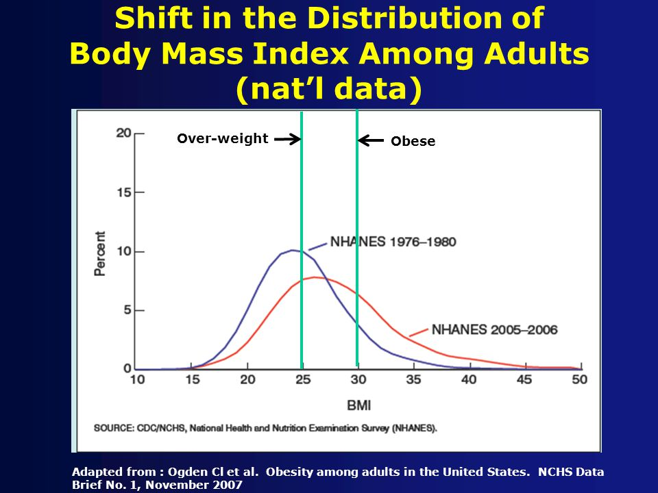 Shift in the Distribution of Body Mass Index Among Adults (nat'l data) Adapted from : Ogden Cl et al.