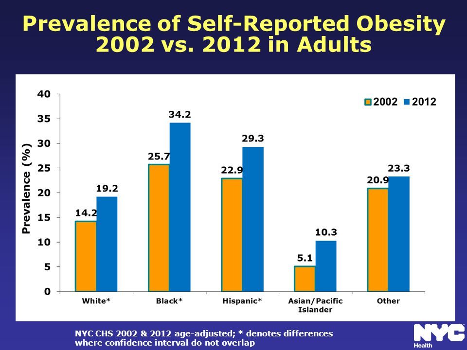 Prevalence of Self-Reported Obesity 2002 vs.