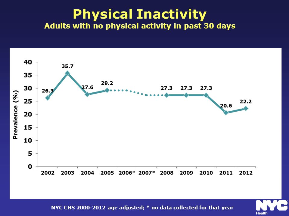 Physical Inactivity Adults with no physical activity in past 30 days NYC CHS 2000-2012 age adjusted; * no data collected for that year