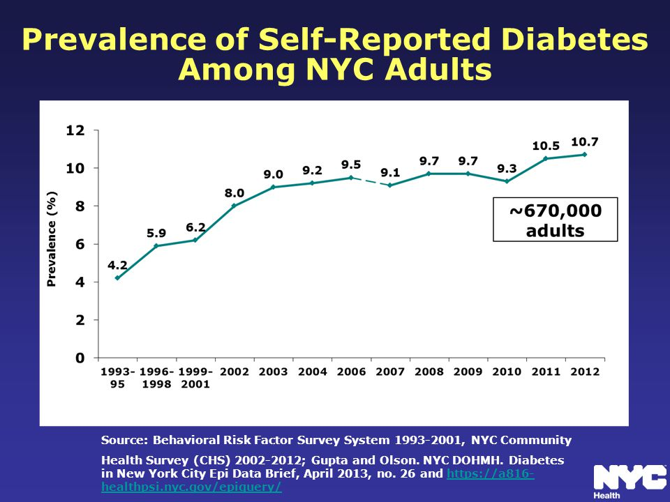 Prevalence of Self-Reported Diabetes Among NYC Adults Source: Behavioral Risk Factor Survey System 1993-2001, NYC Community Health Survey (CHS) 2002-2012; Gupta and Olson.