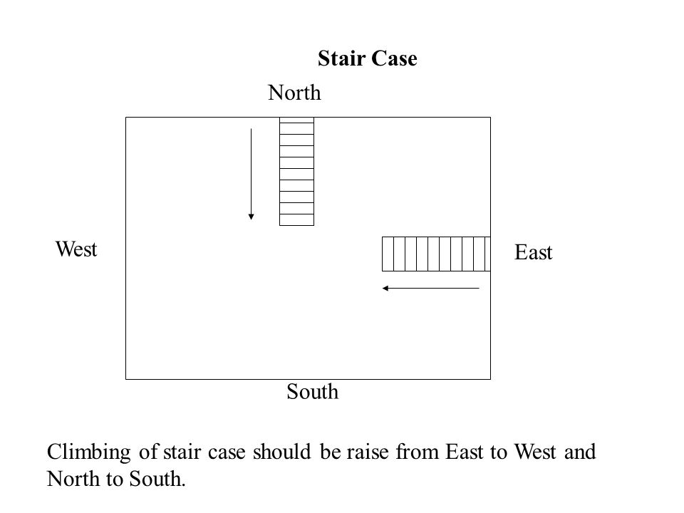 Stair Case North East South West Climbing of stair case should be raise from East to West and North to South.