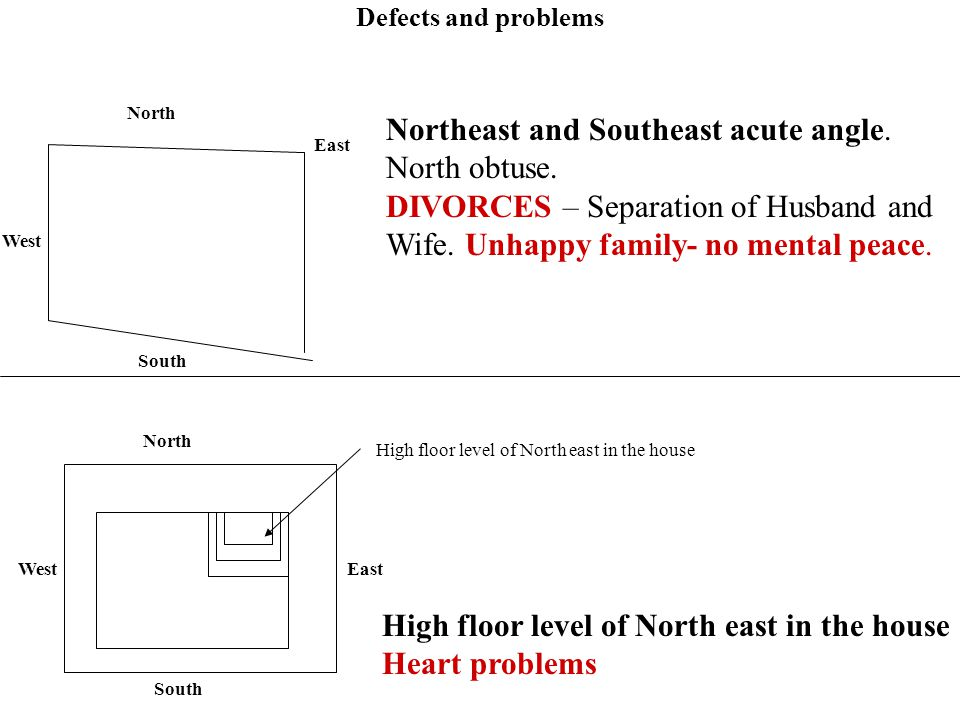 North East South West Northeast and Southeast acute angle. North obtuse. DIVORCES – Separation of Husband and Wife. Unhappy family- no mental peace. N
