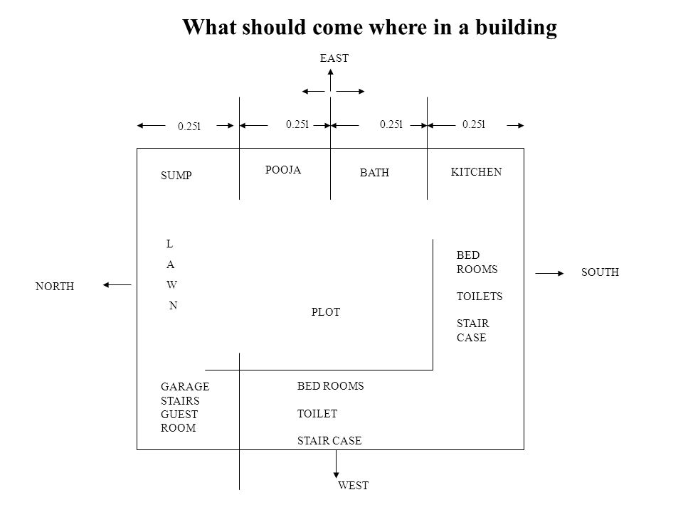 GARAGE STAIRS GUEST ROOM BED ROOMS TOILET STAIR CASE L A W N PLOT BED ROOMS TOILETS STAIR CASE KITCHEN BATH POOJA SUMP What should come where in a bui