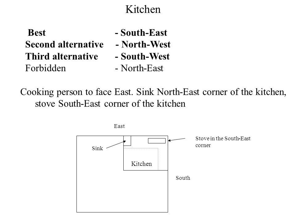 North East South West Northeast and Southeast acute angle.