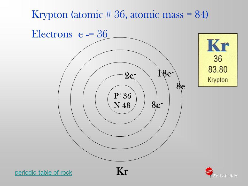 Krypton (atomic # 36, atomic mass = 84) Electrons e -= 36 P + 36 N 48 2e - 8e - 18e - 8e - Kr periodic table of rock