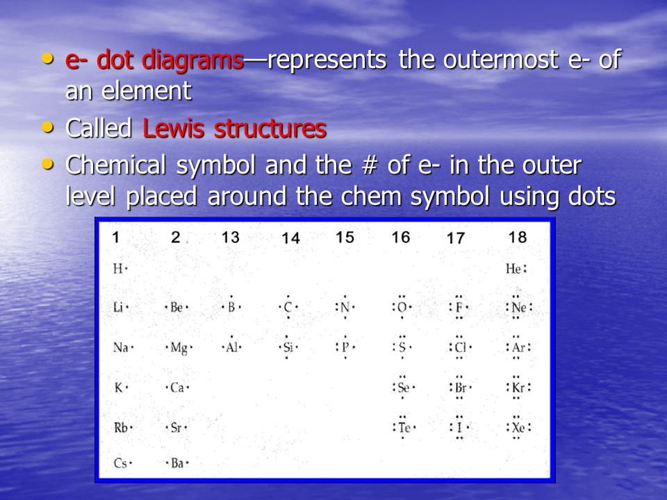 e- dot diagrams—represents the outermost e- of an element e- dot diagrams—represents the outermost e- of an element Called Lewis structures Called Lewis structures Chemical symbol and the # of e- in the outer level placed around the chem symbol using dots Chemical symbol and the # of e- in the outer level placed around the chem symbol using dots