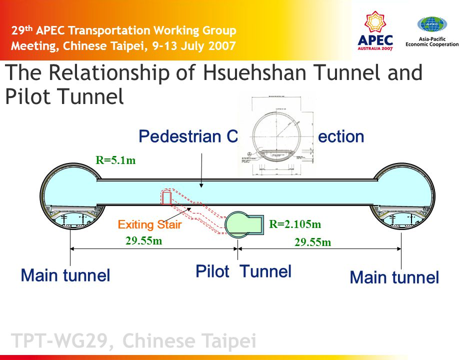 TPT-WG29, Chinese Taipei 29 th APEC Transportation Working Group Meeting, Chinese Taipei, 9-13 July 2007 29.55m R=5.1m R=2.105m Main tunnel Pedestrian Cross Connection Exiting Stair Pilot Tunnel The Relationship of Hsuehshan Tunnel and Pilot Tunnel