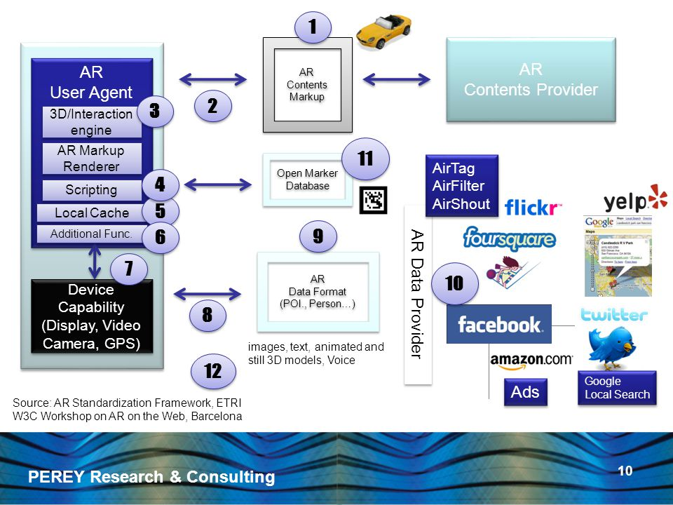 PEREY Research & Consulting 10 AR Contents Provider AR Contents Provider AR Contents Markup AR Contents Markup AR User Agent AR User Agent AR Markup Renderer AR Markup Renderer Device Capability (Display, Video Camera, GPS) Device Capability (Display, Video Camera, GPS) AR Data Format (POI., Person…) AR Data Format (POI., Person…) Local Cache 1 1 2 2 5 5 7 7 8 8 9 9 3D/Interaction engine 3D/Interaction engine 3 3 Additional Func.