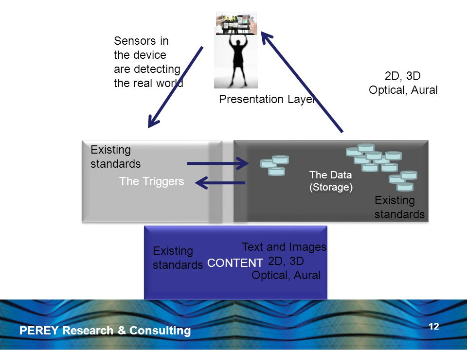 PEREY Research & Consulting 12 The Triggers The Data (Storage) The Data (Storage) CONTENT Sensors in the device are detecting the real world Presentation Layer 2D, 3D Optical, Aural Existing standards Existing standards Existing standards Text and Images 2D, 3D Optical, Aural